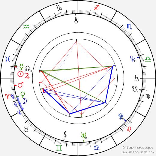 Brad Fiedel astro natal birth chart, Brad Fiedel horoscope, astrology