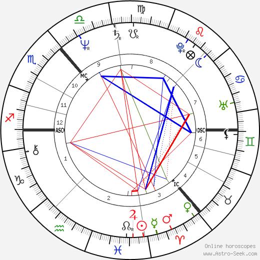 Derek Longmuir tema natale, oroscopo, Derek Longmuir oroscopi gratuiti, astrologia