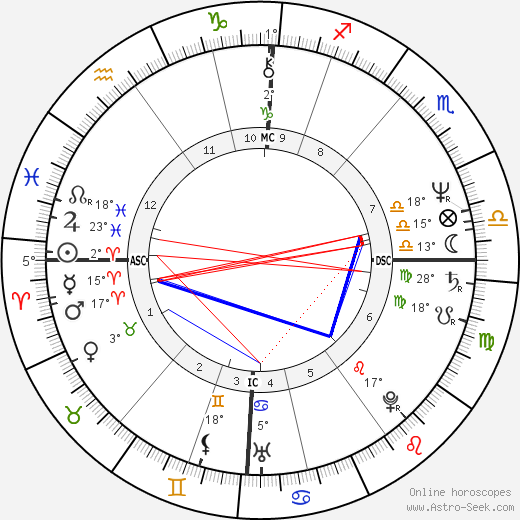 Dougie Thomson birth chart, biography, wikipedia 2019, 2020