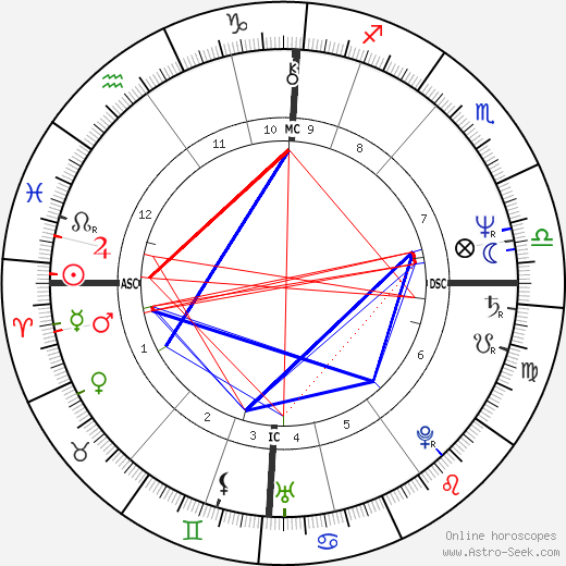 Dougie Thomson astro natal birth chart, Dougie Thomson horoscope, astrology