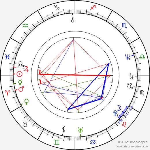 Fero Fenič birth chart, Fero Fenič astro natal horoscope, astrology