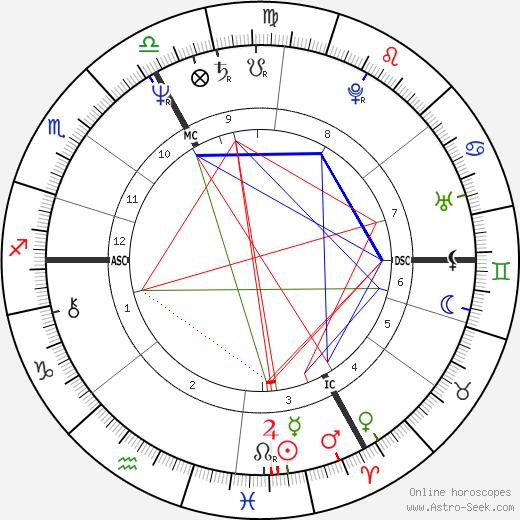 Guy Carcassonne tema natale, oroscopo, Guy Carcassonne oroscopi gratuiti, astrologia
