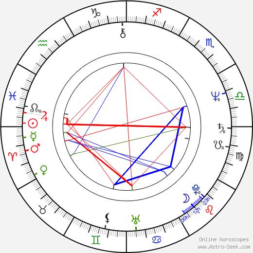 Josef Klíma birth chart, Josef Klíma astro natal horoscope, astrology