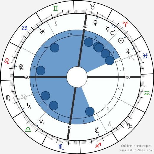 Karen Kain wikipedia, horoscope, astrology, instagram