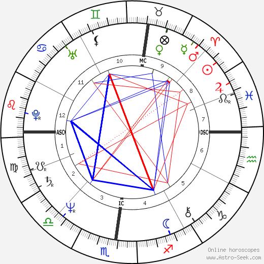 Карен Кейн Karen Kain день рождения гороскоп, Karen Kain Натальная карта онлайн