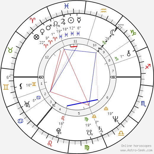 Kenny Dalglish birth chart, biography, wikipedia 2019, 2020