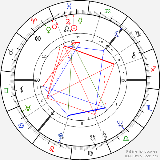 Kenny Dalglish birth chart, Kenny Dalglish astro natal horoscope, astrology