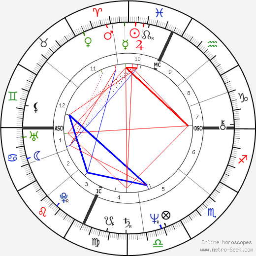 Kurt Russell astro natal birth chart, Kurt Russell horoscope, astrology