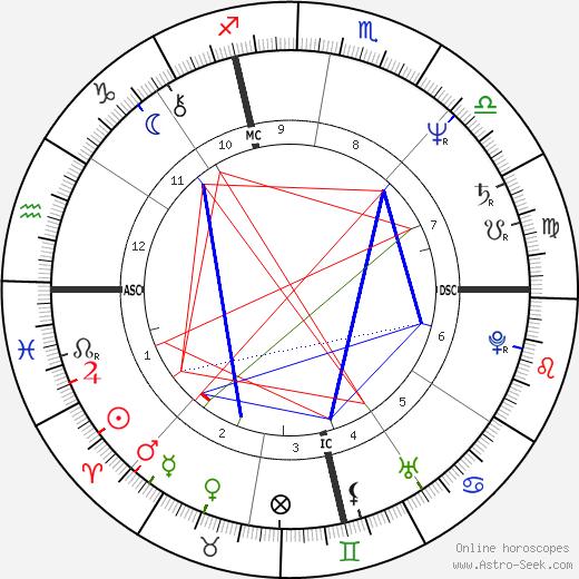 Лена Лович Lene Lovich день рождения гороскоп, Lene Lovich Натальная карта онлайн