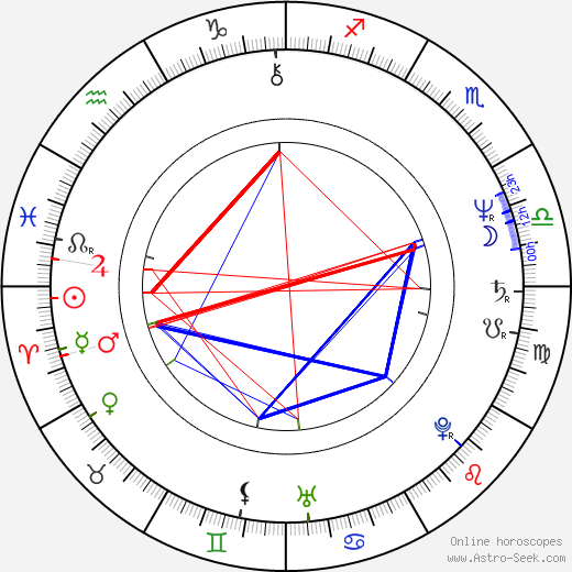 Lenka Procházková birth chart, Lenka Procházková astro natal horoscope, astrology