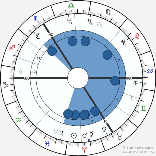 Marielle De Sarnez wikipedia, horoscope, astrology, instagram