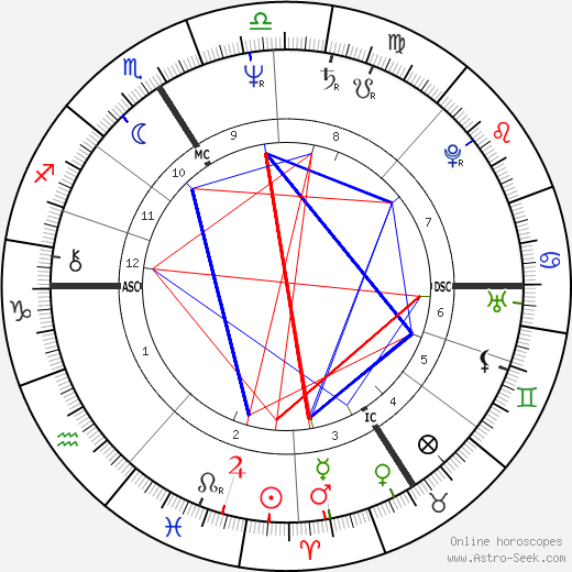 Marielle De Sarnez tema natale, oroscopo, Marielle De Sarnez oroscopi gratuiti, astrologia