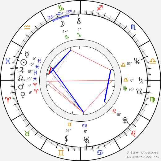 Mario Pasik birth chart, biography, wikipedia 2020, 2021