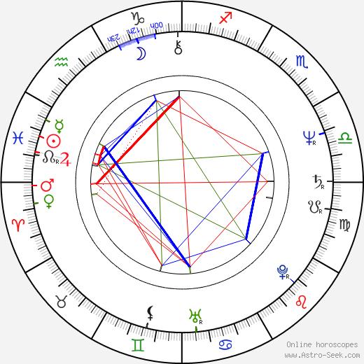 Mario Pasik birth chart, Mario Pasik astro natal horoscope, astrology