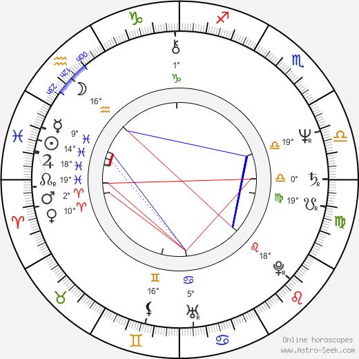 Michael Gore birth chart, biography, wikipedia 2019, 2020