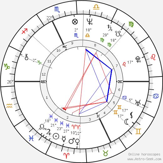 Michel Bez birth chart, biography, wikipedia 2019, 2020