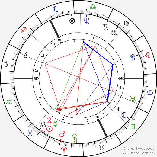 Michel Bez astro natal birth chart, Michel Bez horoscope, astrology