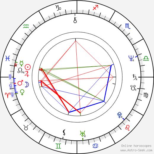 Mikael Samuelson birth chart, Mikael Samuelson astro natal horoscope, astrology