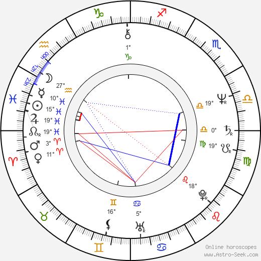 Milan Mejla Hlavsa birth chart, biography, wikipedia 2019, 2020