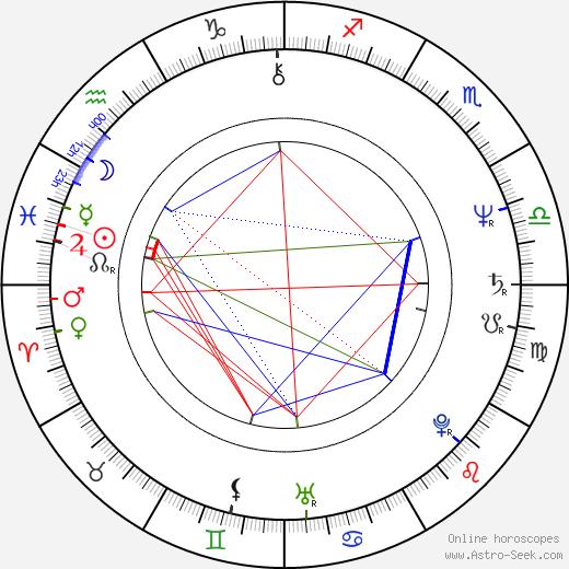Milan Mejla Hlavsa astro natal birth chart, Milan Mejla Hlavsa horoscope, astrology