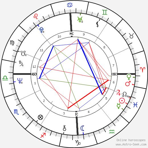 Pierre Efratas tema natale, oroscopo, Pierre Efratas oroscopi gratuiti, astrologia