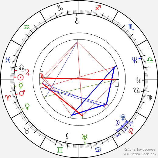 Ron Clinton Smith birth chart, Ron Clinton Smith astro natal horoscope, astrology
