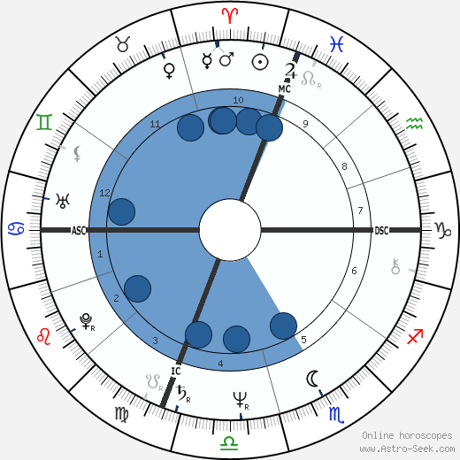 Rosanna Fratello wikipedia, horoscope, astrology, instagram