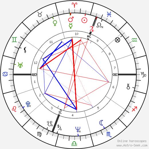 Rosanna Fratello tema natale, oroscopo, Rosanna Fratello oroscopi gratuiti, astrologia