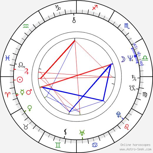 Roy B. Steinberg tema natale, oroscopo, Roy B. Steinberg oroscopi gratuiti, astrologia