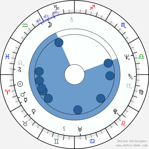 Ryszard Mróz wikipedia, horoscope, astrology, instagram