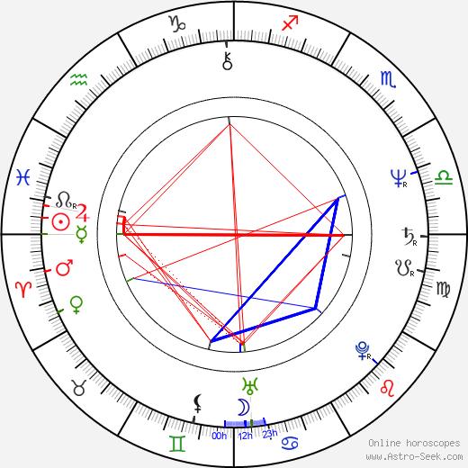 Steven Grives birth chart, Steven Grives astro natal horoscope, astrology