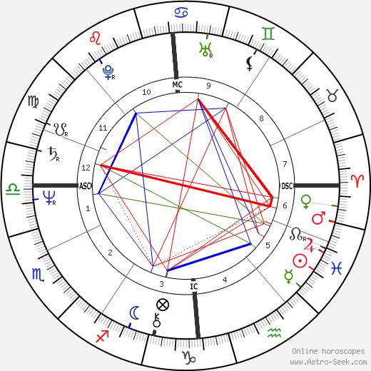 Susanne Albrecht tema natale, oroscopo, Susanne Albrecht oroscopi gratuiti, astrologia