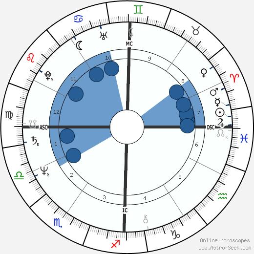 Sydne Rome wikipedia, horoscope, astrology, instagram
