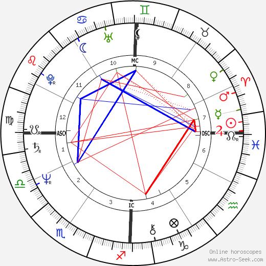Сидни Ром Sydne Rome день рождения гороскоп, Sydne Rome Натальная карта онлайн