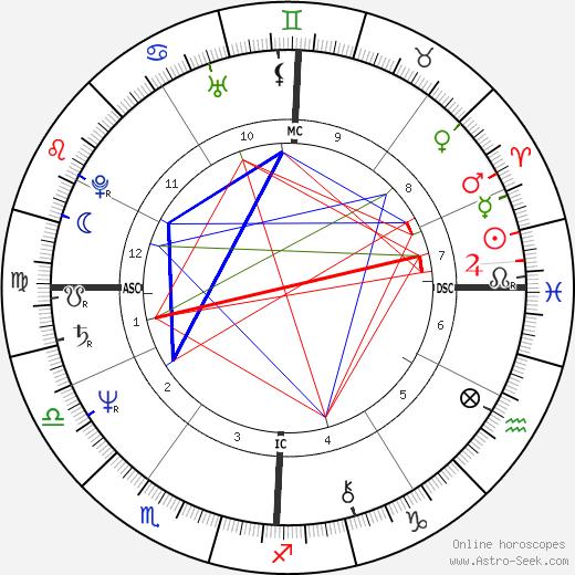 Tanya Boyd birth chart, Tanya Boyd astro natal horoscope, astrology