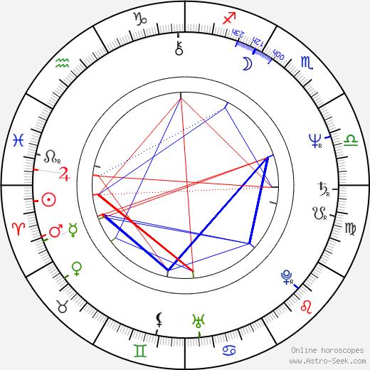 Terrence Pegula tema natale, oroscopo, Terrence Pegula oroscopi gratuiti, astrologia