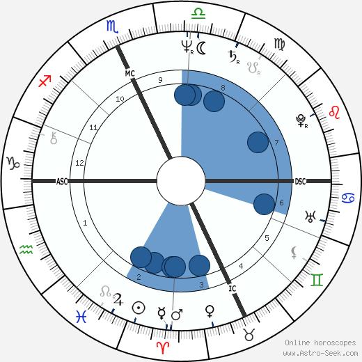Tommy Hilfiger wikipedia, horoscope, astrology, instagram