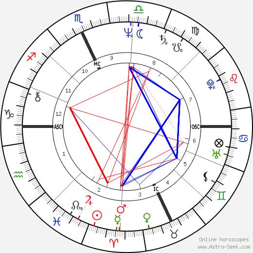 Томми Хилфигер Tommy Hilfiger день рождения гороскоп, Tommy Hilfiger Натальная карта онлайн