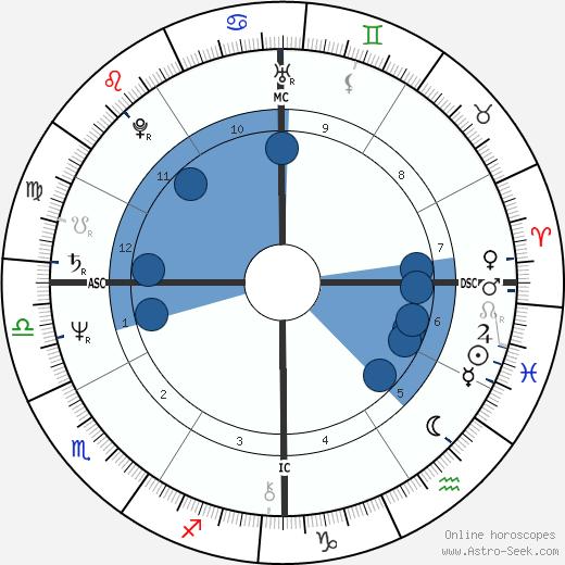 Willis Alan Ramsey wikipedia, horoscope, astrology, instagram