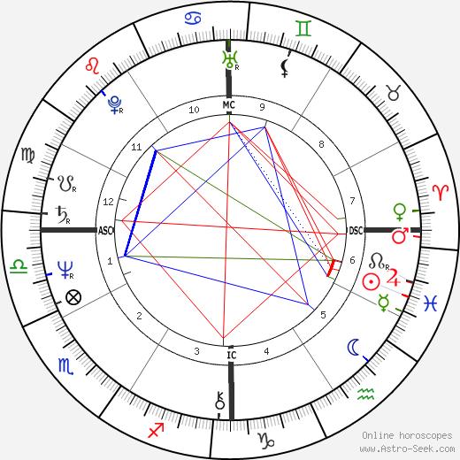 Willis Alan Ramsey birth chart, Willis Alan Ramsey astro natal horoscope, astrology
