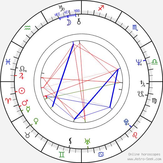 Wolfgang Niedecken astro natal birth chart, Wolfgang Niedecken horoscope, astrology