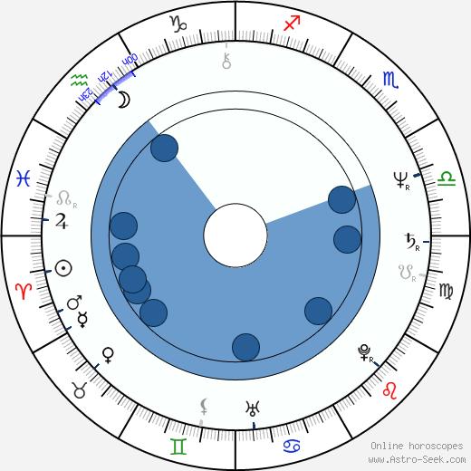 Allan Tuppurainen wikipedia, horoscope, astrology, instagram