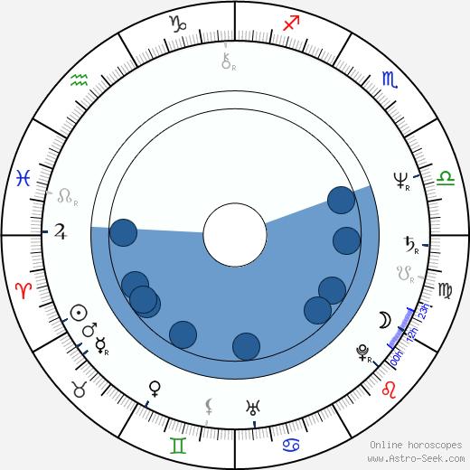 Börje Salming wikipedia, horoscope, astrology, instagram