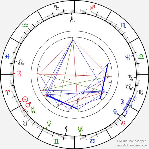 Börje Salming birth chart, Börje Salming astro natal horoscope, astrology