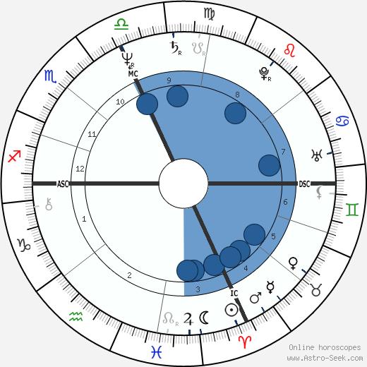 Carla McCloskey wikipedia, horoscope, astrology, instagram