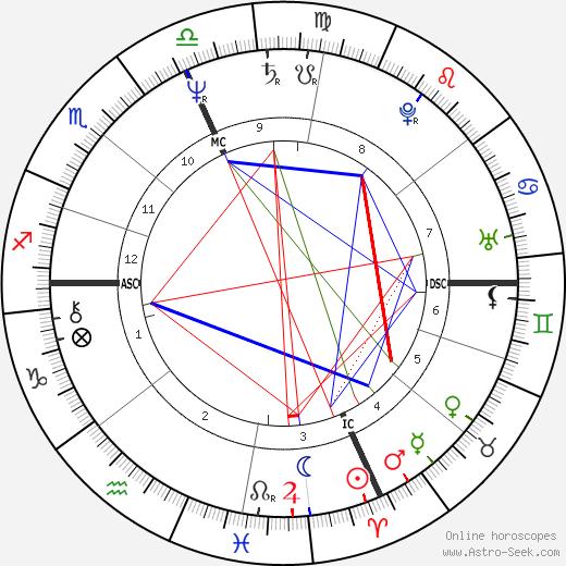 Carla McCloskey tema natale, oroscopo, Carla McCloskey oroscopi gratuiti, astrologia