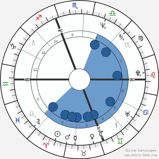 Celeste Longacre wikipedia, horoscope, astrology, instagram