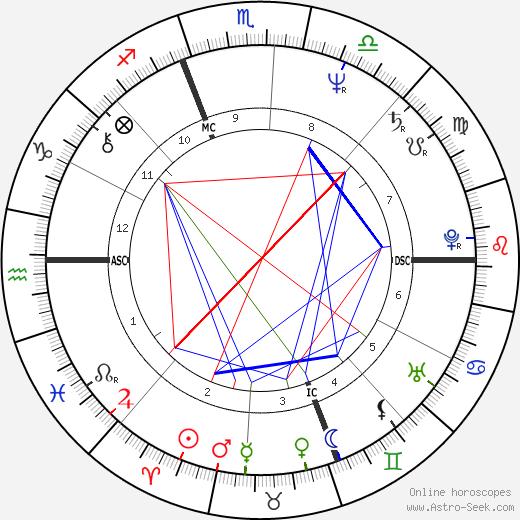 Celeste Longacre день рождения гороскоп, Celeste Longacre Натальная карта онлайн