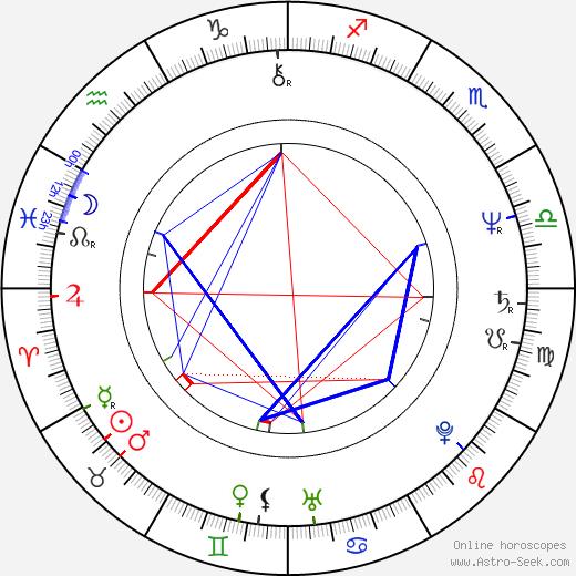 Craig Lucas день рождения гороскоп, Craig Lucas Натальная карта онлайн