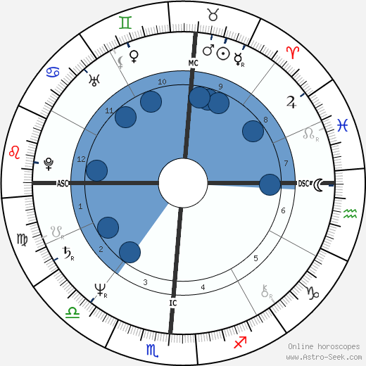 Dale Earnhardt wikipedia, horoscope, astrology, instagram